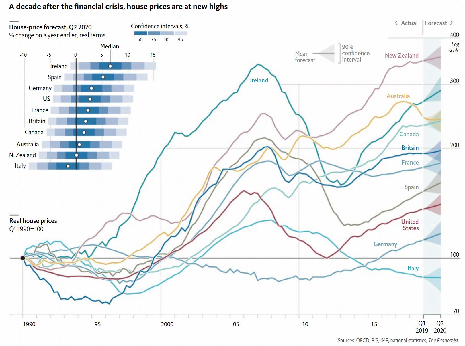 Is The Housing Bubble Going To Burst Anytime Soon Data Visualization Design Rules Data