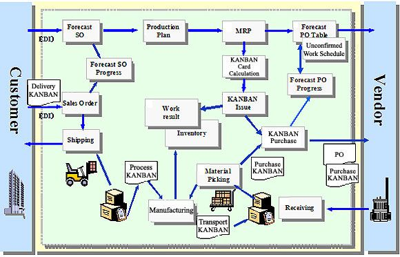 wal-mart supply chain process flow diagram