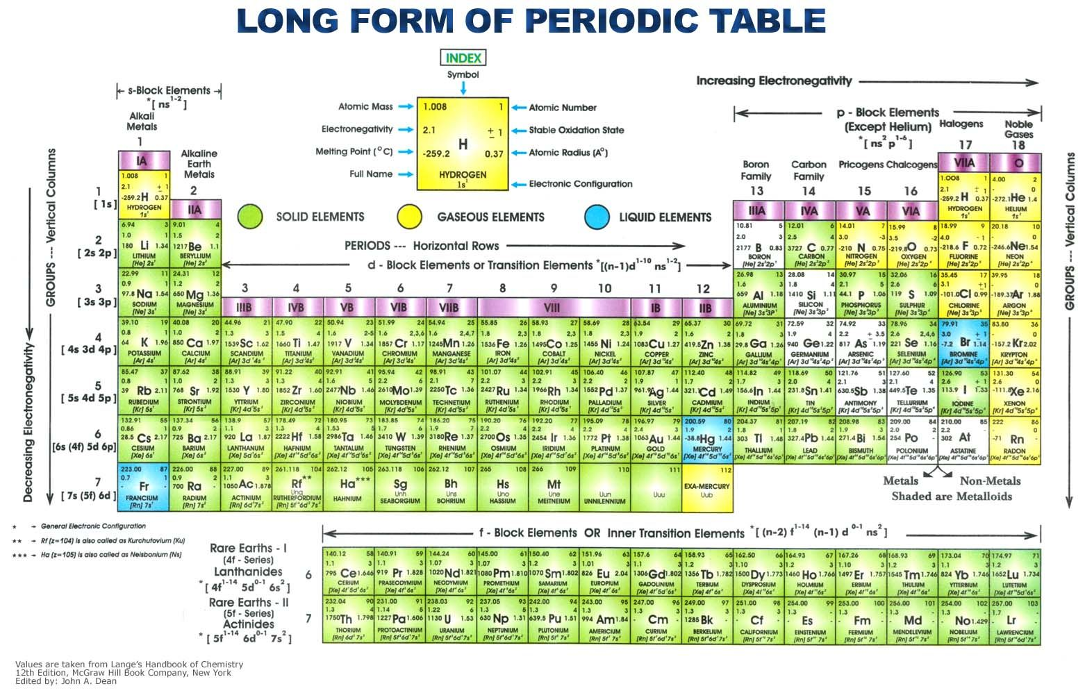 Periodic table of elements with everything image size is 1562 periodic table of elements with everything image size is 1562 pixels wide x 998 pixels urtaz Gallery
