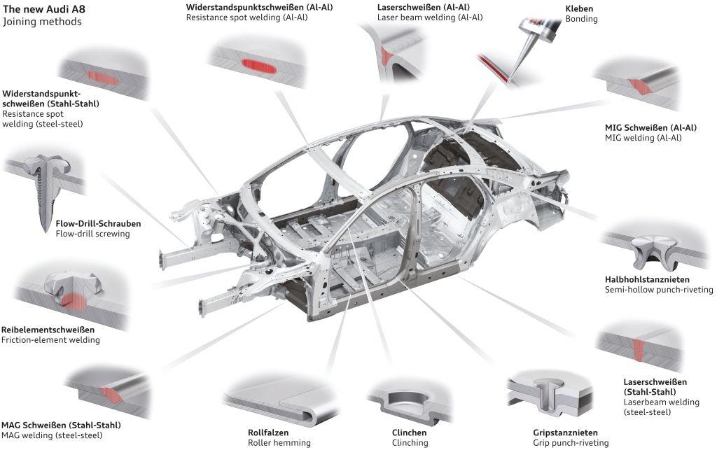 2018 Audi A8 Body Audi A8 Audi Automotive