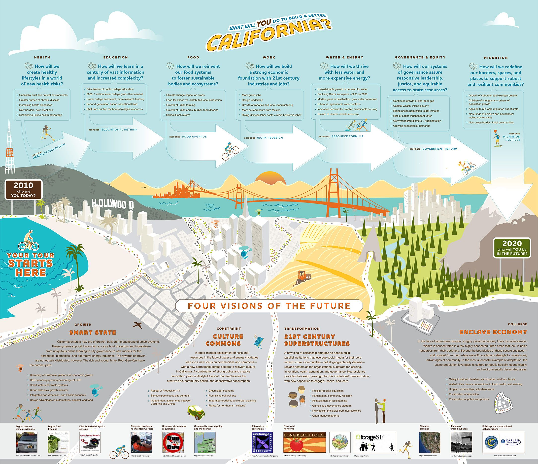 Bodies Of Water In California Map.Institute For The Future Ca Map Ca Water Related California Map