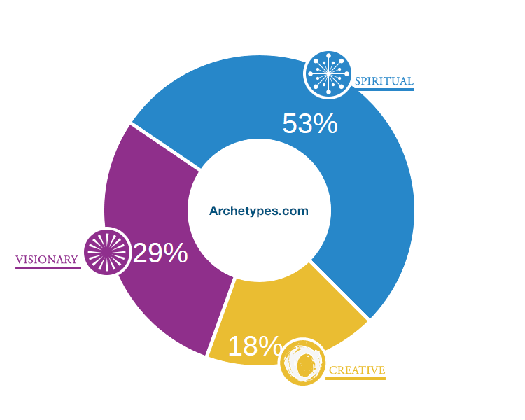 Quiz Results - Archetypes