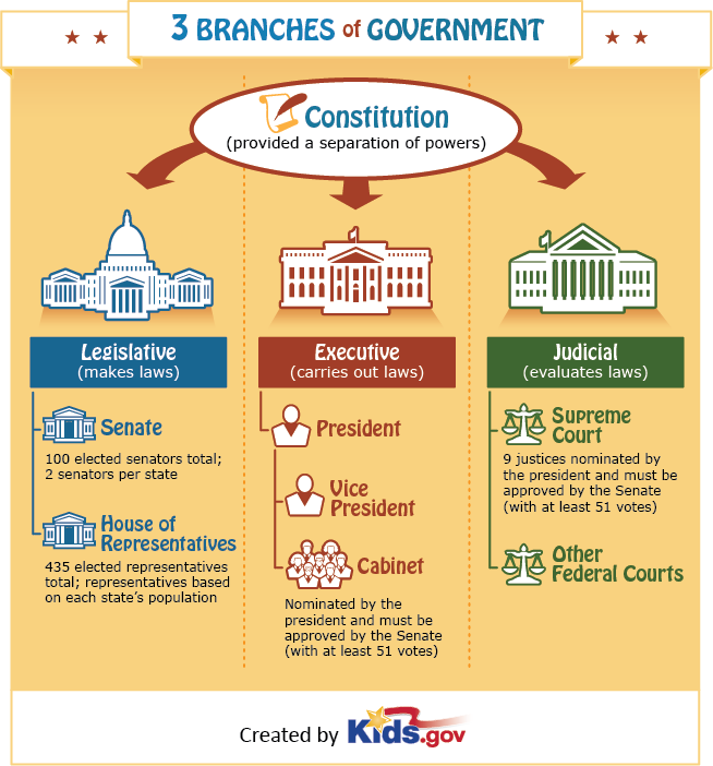 FREE 3 Branches Of Government Poster (Great For Teachers