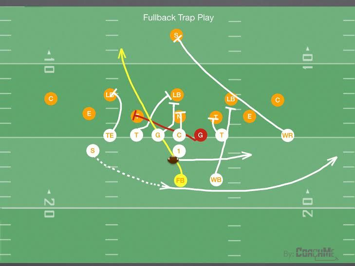 Fullback Trap Play For Youth Football Youth Football Youth