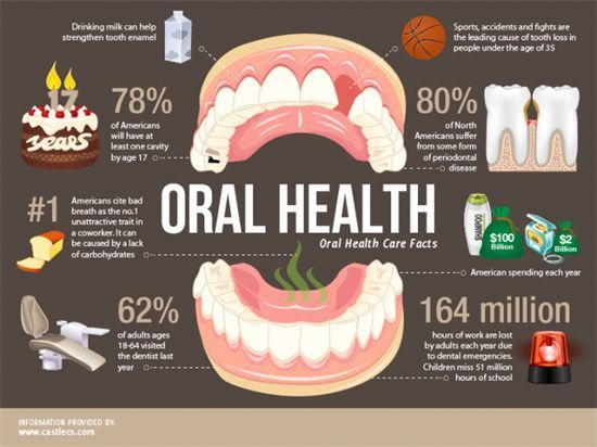Why Maintaining a Good Dental Hygiene Is Important | Oral ...
