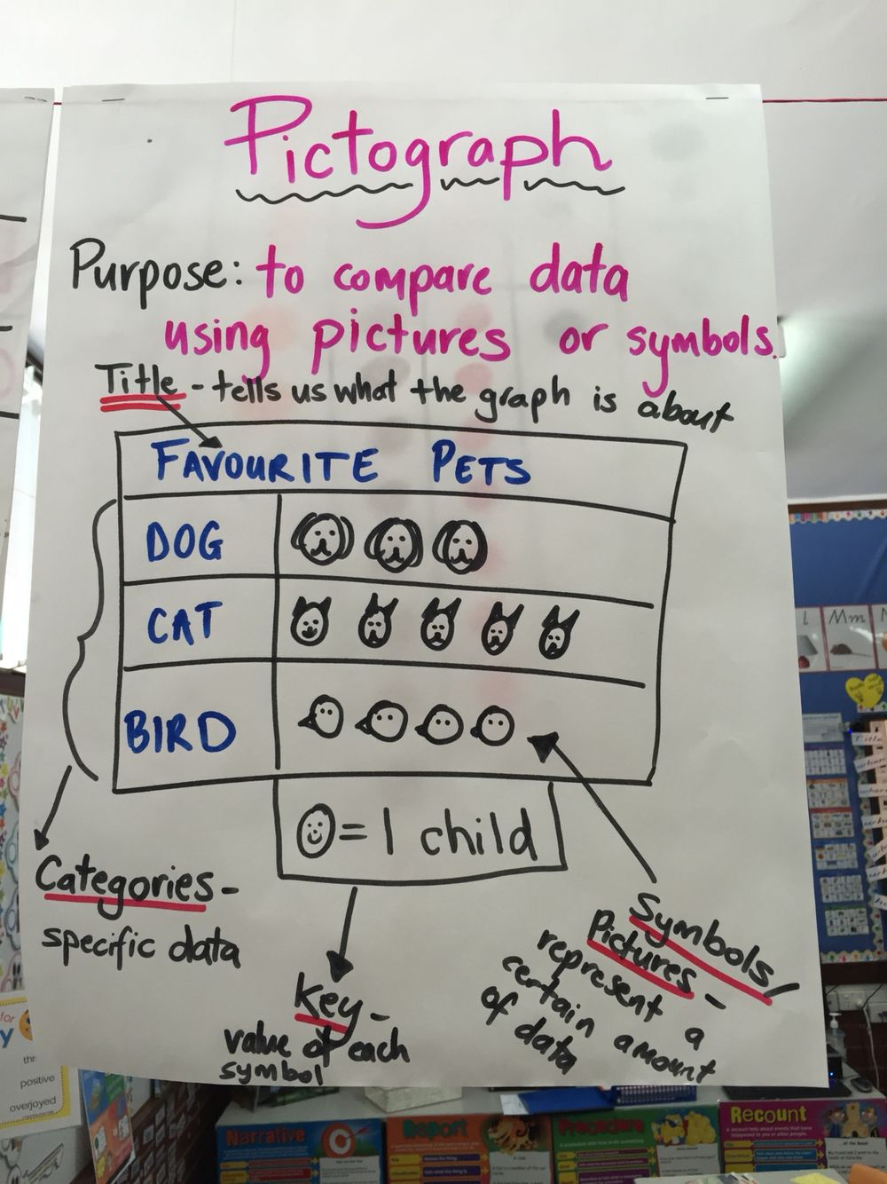 Pictograph Picture Graph Anchor Chart