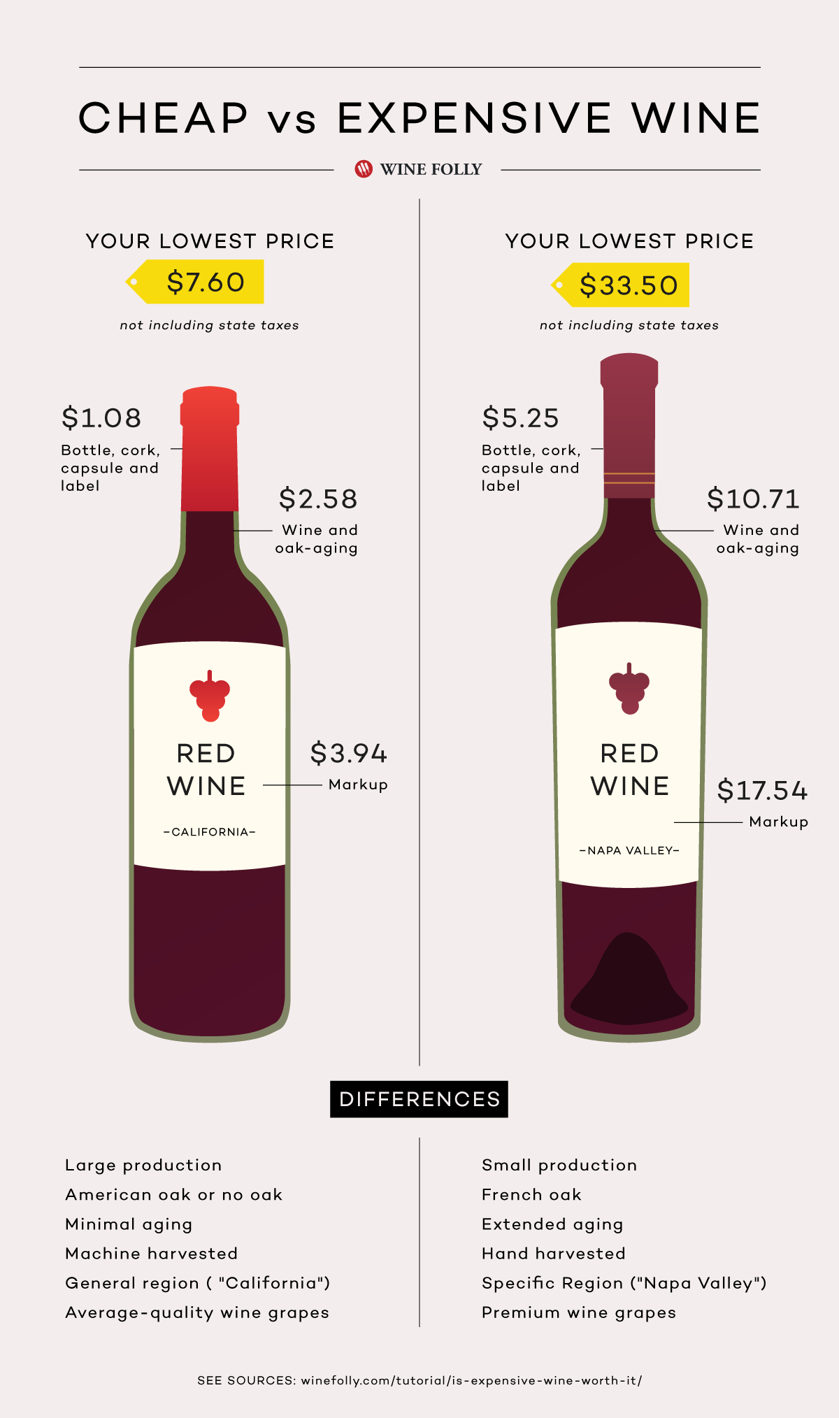 The part on residual sugar is enlightening wine comparing cheap vs expensive by folly also worth it wines  enjoy and things with rh pinterest