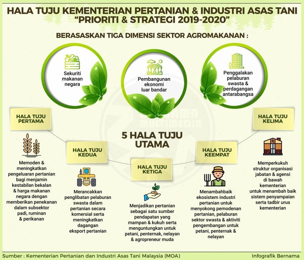 Hala Tuju Kementerian Pertanian Dan Industri Asas Tani With Images Asa Info Dan