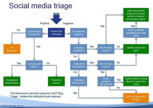SocialMediaDecisionTree  Web Marketing    Decision