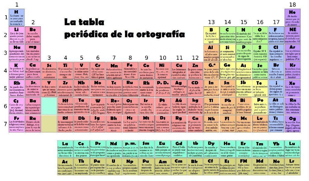 Tabla periodica actualizada interactiva table periodica completa tabla periodica actualizada interactiva table periodica completa table periodica elementos table periodica groups urtaz Images