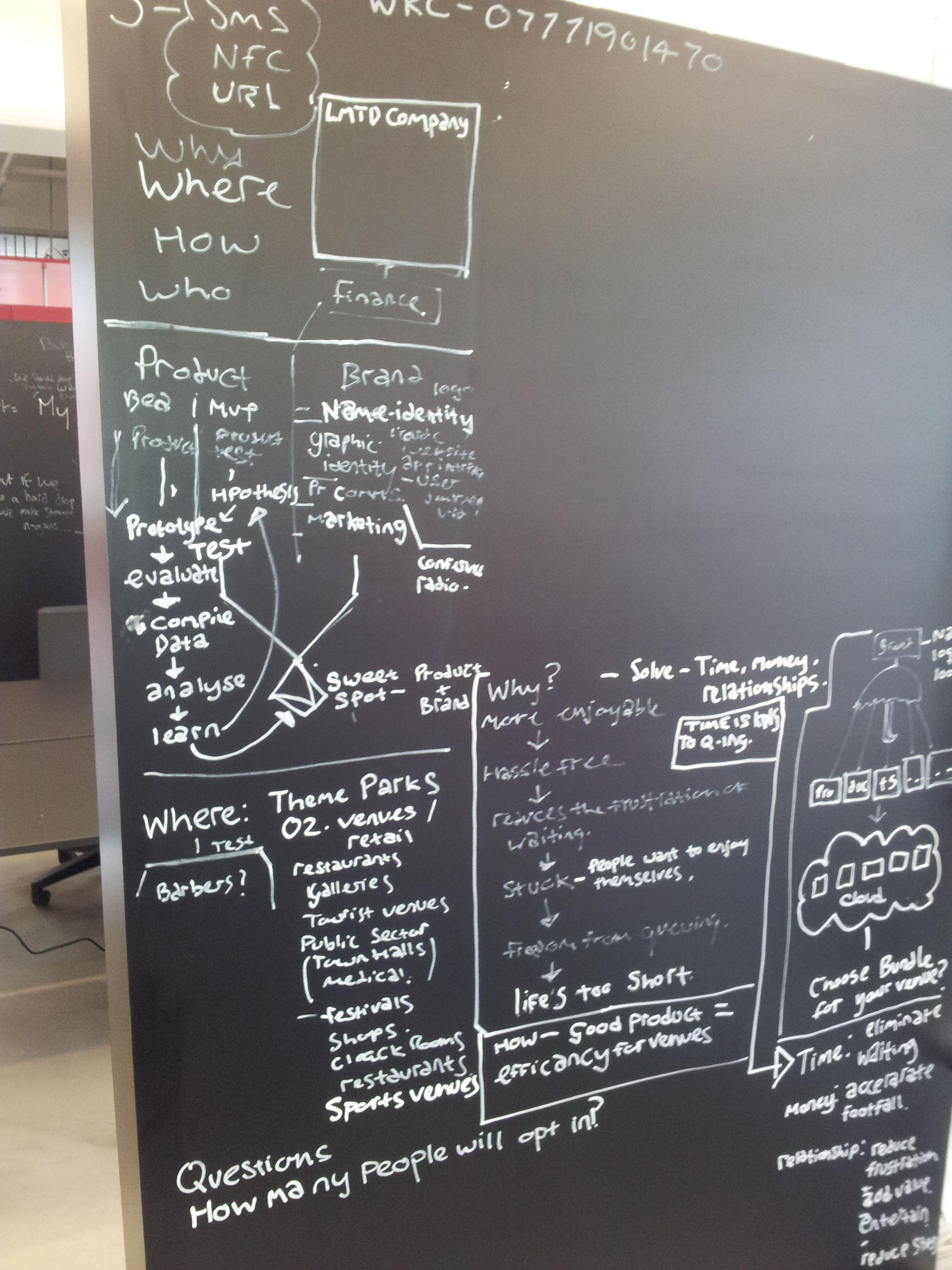 chalkboard office. Mind Mapping Chalkboard Wall Office