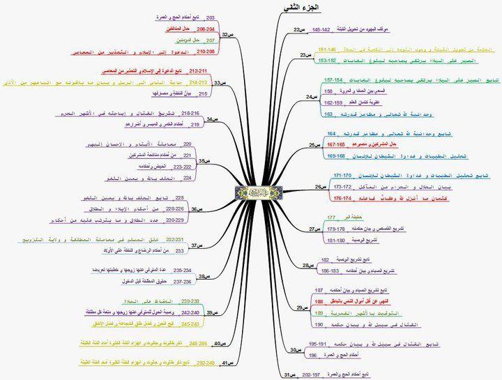 Surat Al Baqarah Part 2 سورة البقرة الجزء الثاني Mind Map Quran Karim Quran
