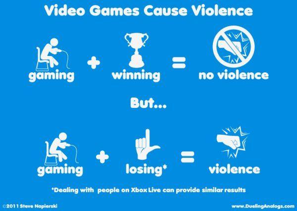 Do video games promote violence essay