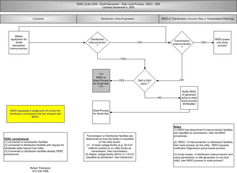 Flow Chart Rules Law School Pinterest Flowchart Chart And School
