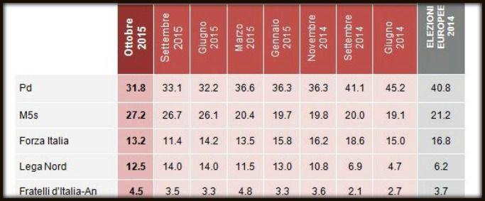 il popolo del blog,: sondaggi renzi fa bene al m5s, grazie a lui govern...
