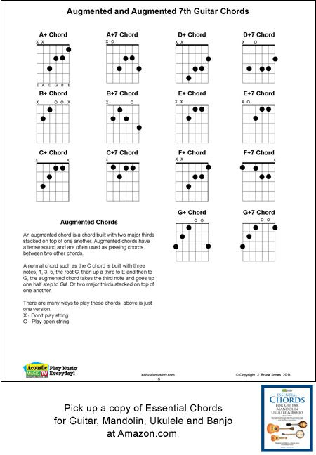 Augmented Guitar Chords For Major And 7th Chords Fingering Charts
