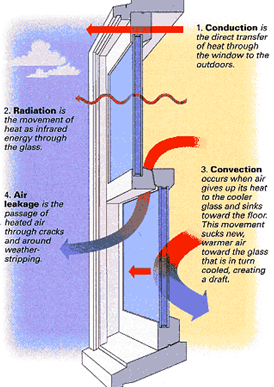 Many Of Us Look For Ways To Improve Our Heating And Cooling Costs