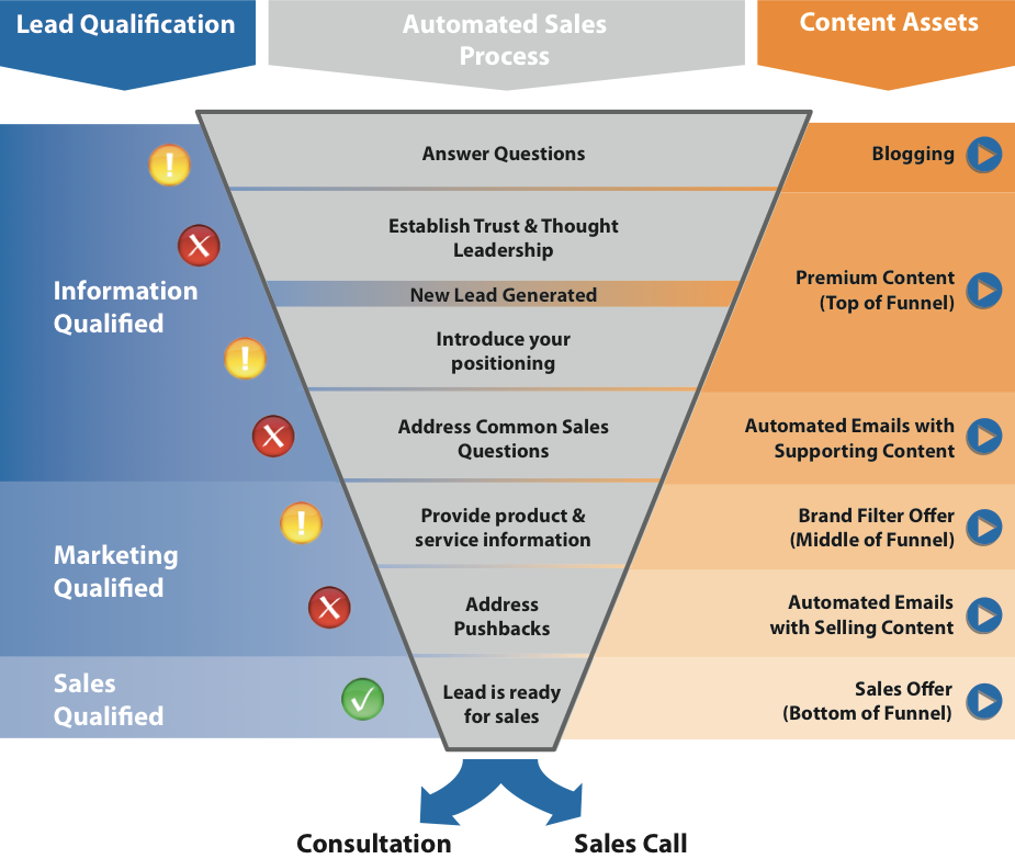 sales funnel hubspot | and moves them along the sales funnel to ...