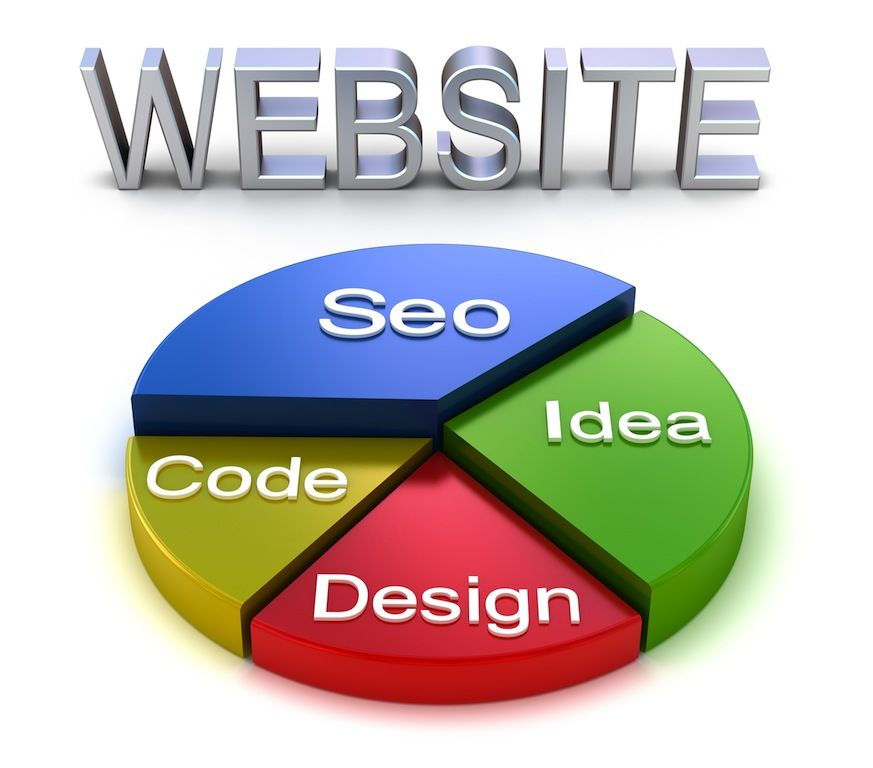 Important Tips to be Followed While Designing a Website – Saga Biz Solutions – Part2