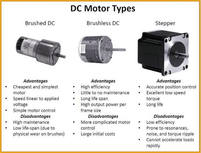 Electrical And Electronics Engineering Dc Motor Types Electronic Engineering Electronic Circuit Projects Electrical Engineering Projects