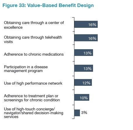 Employers Slowly Adopt Value Based Health Benefit Designs