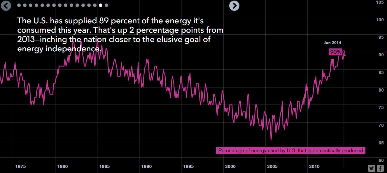 % de la energía consumida en EEUU que es producida en el país