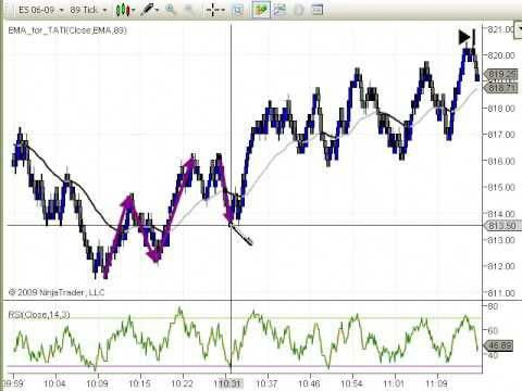 Forex fibonacci most useful
