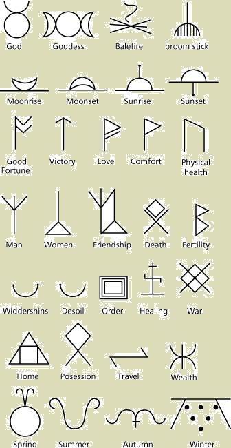 The Magick Of Candles Pinterest Symbols Wiccan Symbols And