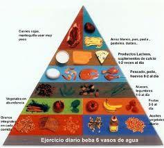 piramide de alimentos - Buscar con Google