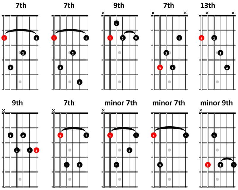 10 Blues Guitar Chords You Must Know Truefire Learning Guitar