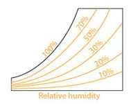 Relative Humidity Graph  AreBs Exam    Building