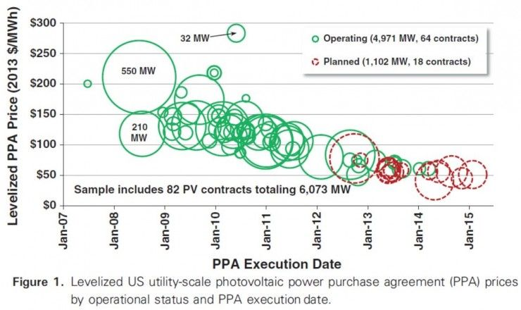 Youu0027ll Never Believe How Cheap New Solar Power Is u2014 ThinkProgress - power purchase agreement