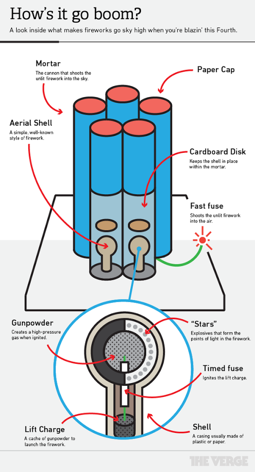 diagram of a firework shell wiring diagram priv diagram of inside a firework diagram of inside firework #2