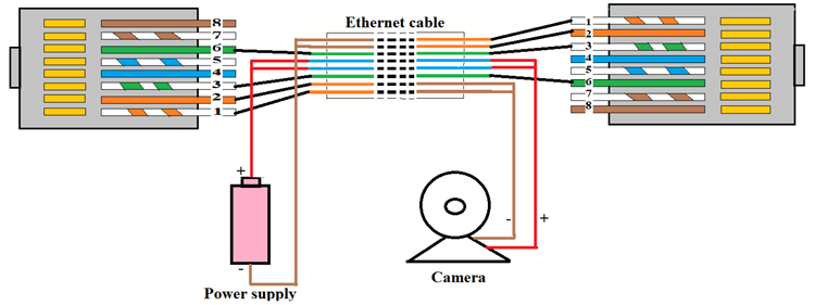 What Is Poe And How Power Over Ethernet Works Security Cameras For Home Cctv Security Systems Poe