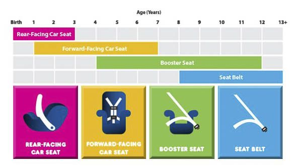 Car Seat Safety 101 Big Mistakes We Ve All Made Car Seats
