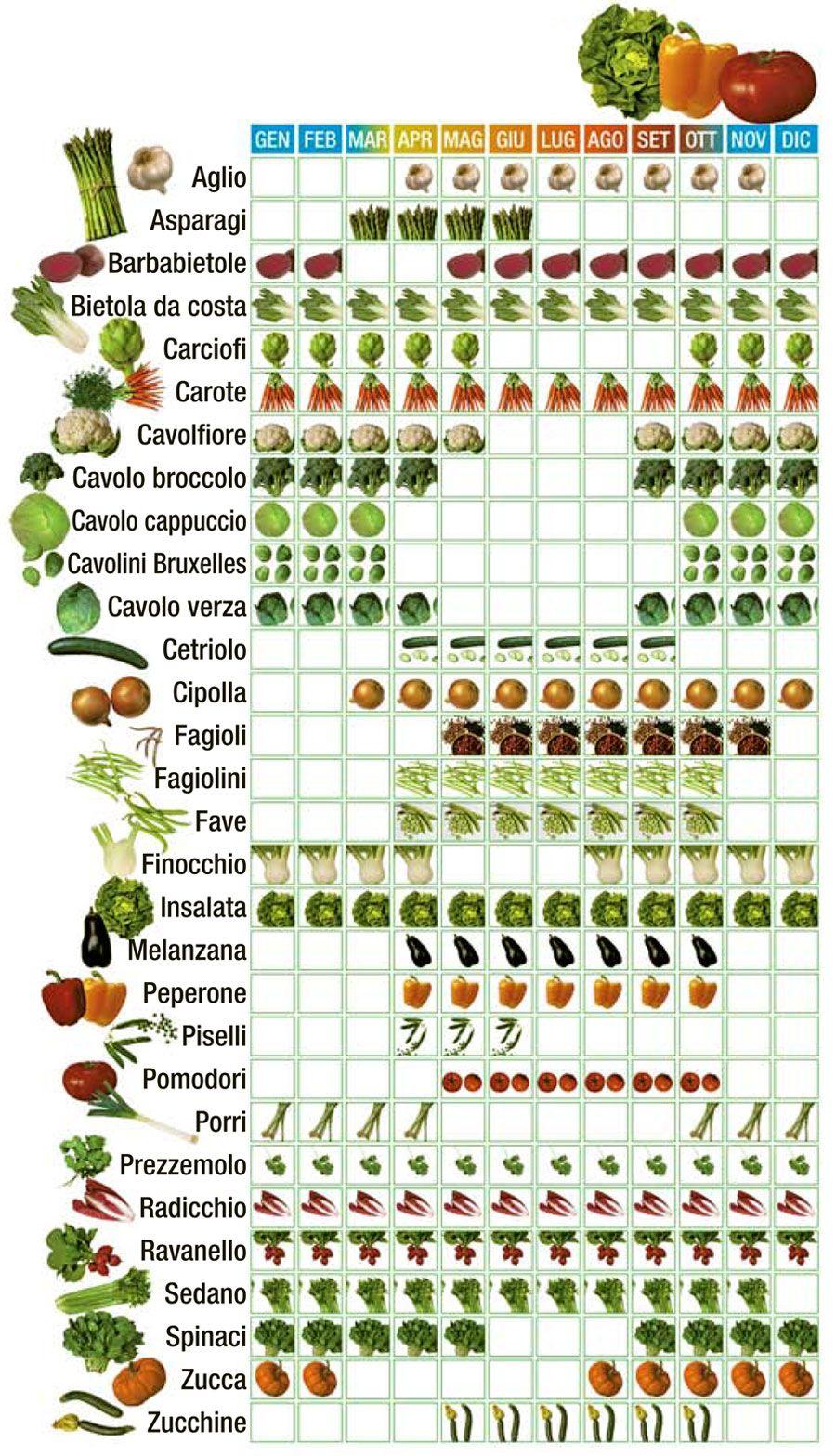 Calendario Etnaland.Calendario Verdure Calendario 2020