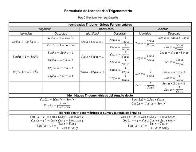 Formulario de Identidades Trigonometría Por Cliffor Jerry Herrera - fresh clasificacion de la tabla periodica de los elementos pdf