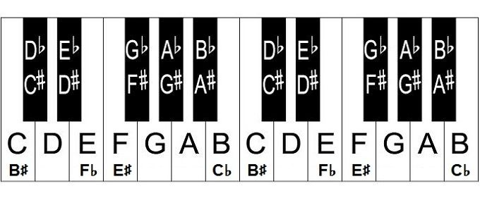 Full Piano Key Chart Free Piano Keyboard Chart  Music