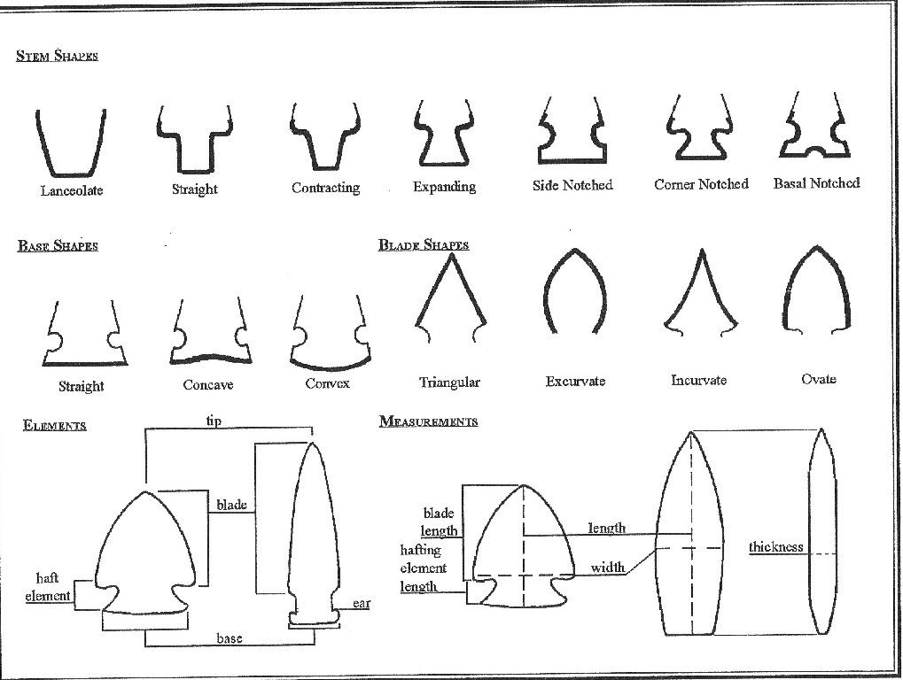 Missouri Arrowhead Types | Arrowheads artifacts, Native