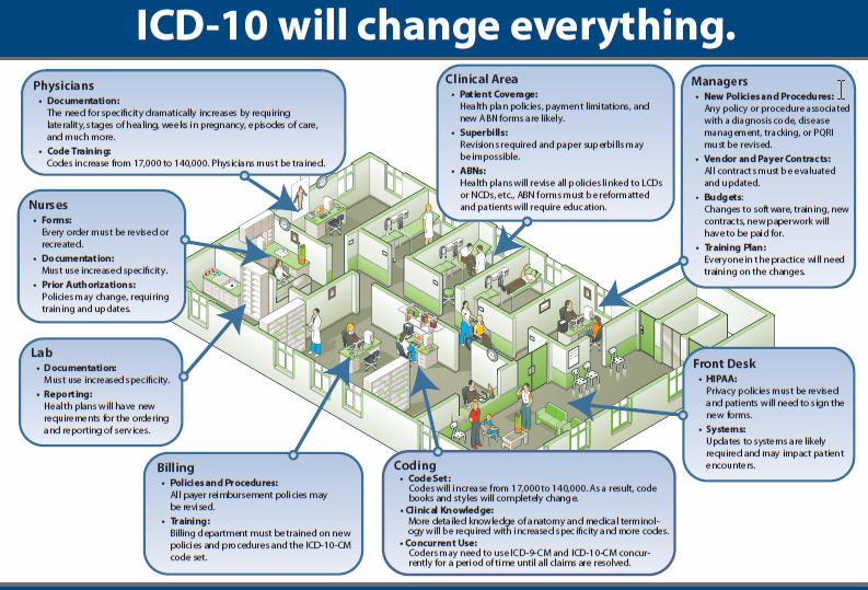 Great graphic on how ICD-10 impacts everyone in the office