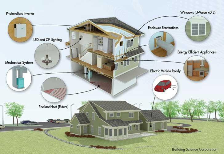 Pin On Future Architect