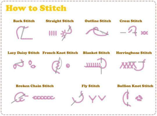 Basic Embroidery Stitches For Beginners Em Pinterest Basic