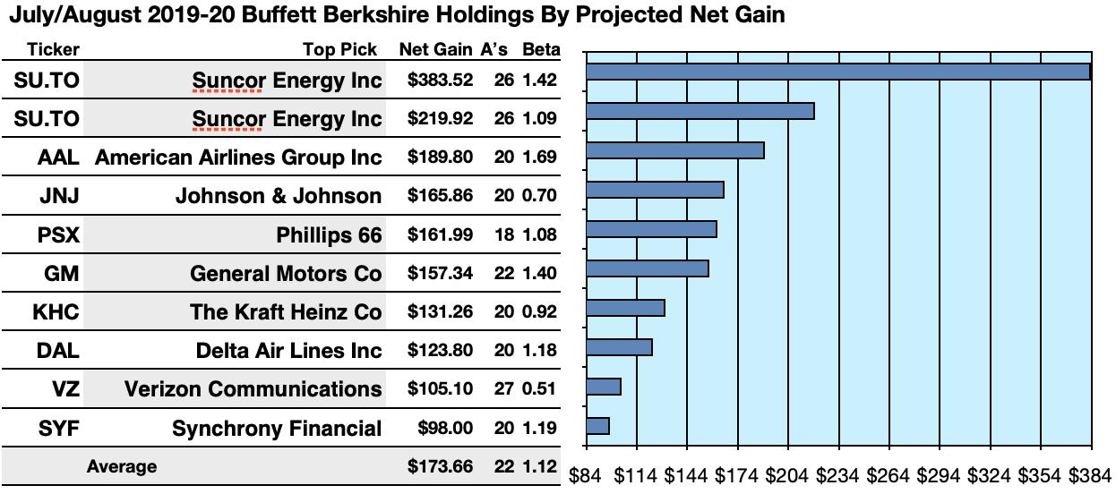 Warren Buffett S 50 Stocks And His 36 That Pay Dividends Seeking