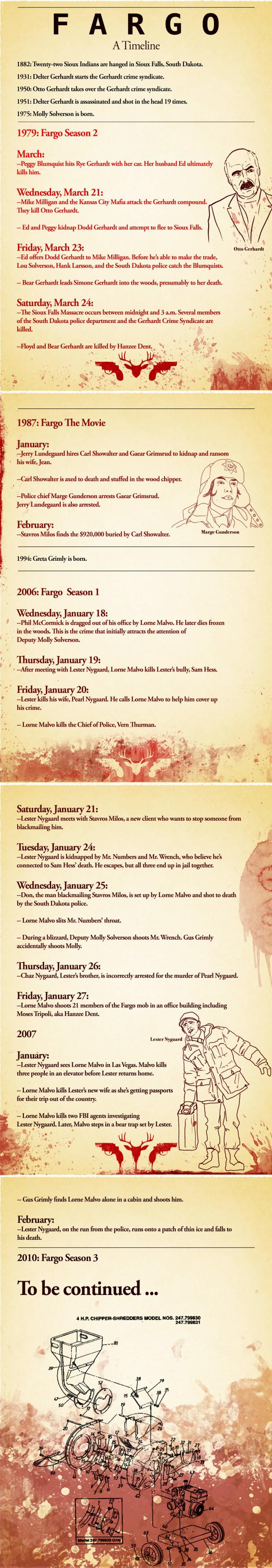 The Ultimate 'Fargo' Timeline Decider Where To Stream