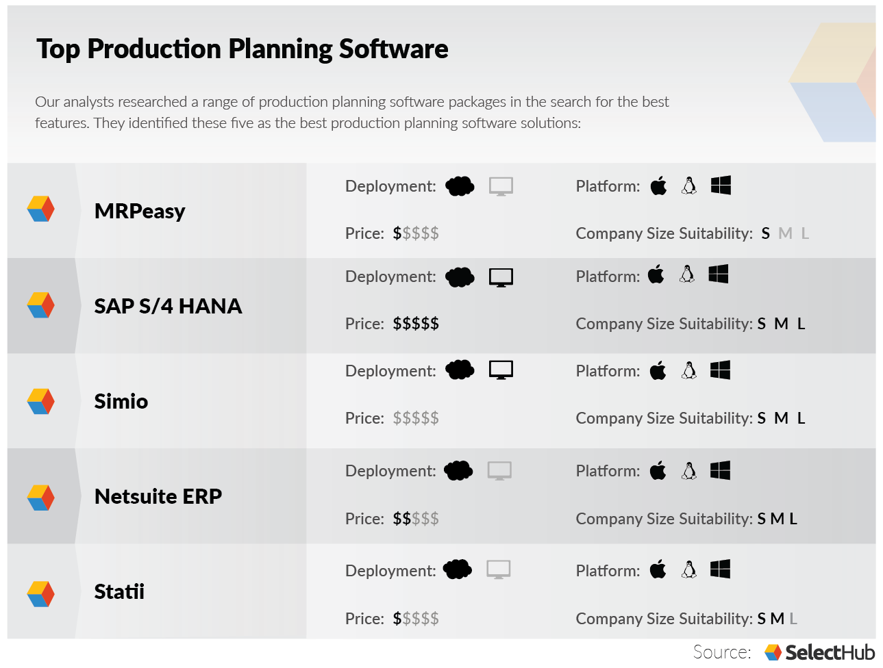The Best Production Planning Software In 2020 Free Accounting Software Crm Software Accounting Software