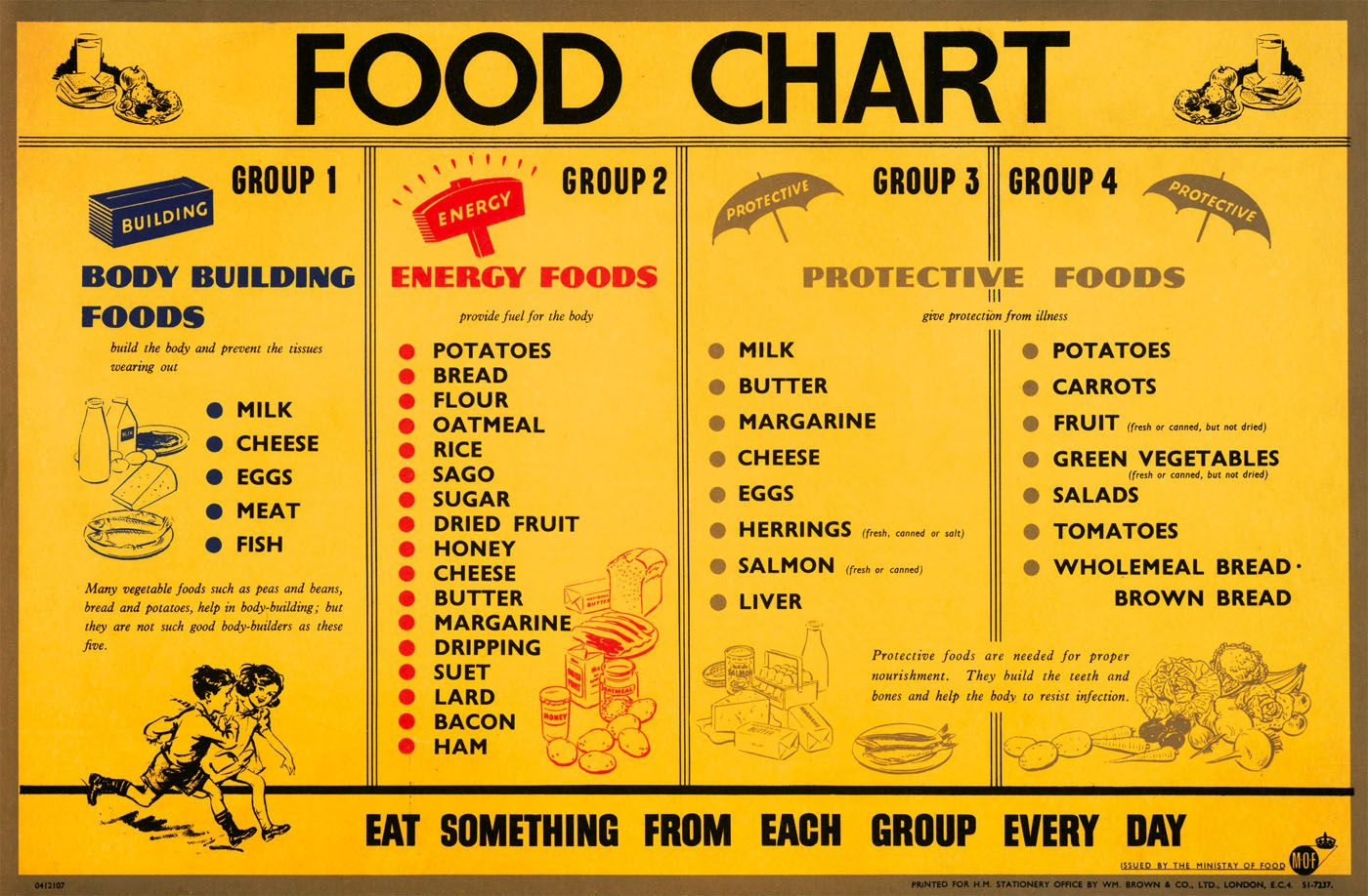 Food Chart | 4 Food Groups by health benefits | Basic Food Chart ...