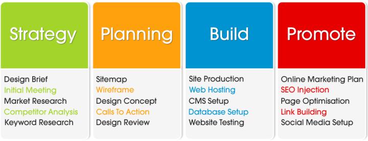 All Web Design Page Web Development Design Web Design Web Development