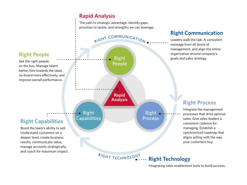Strategic Optimization By Team Mango Media Private