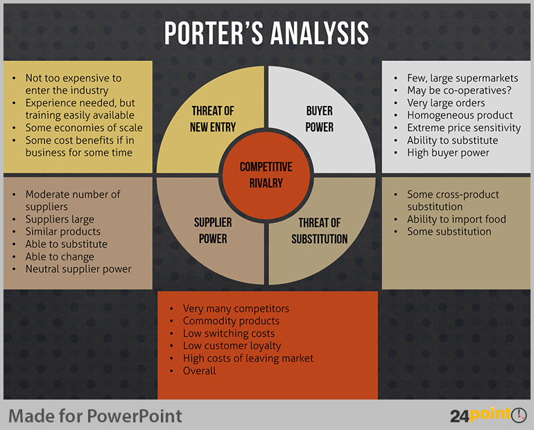 To Visualise Porter Analysis Model On Powerpoint