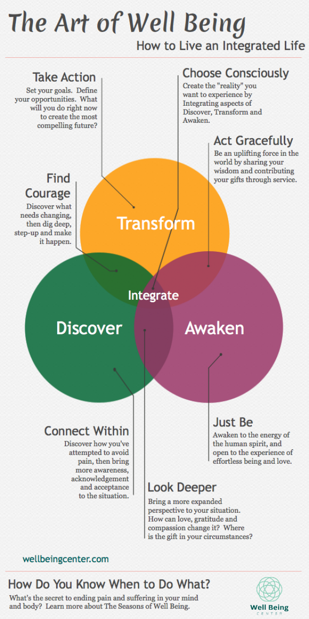 Great Venn Diagram showing how to live more integrated in ...